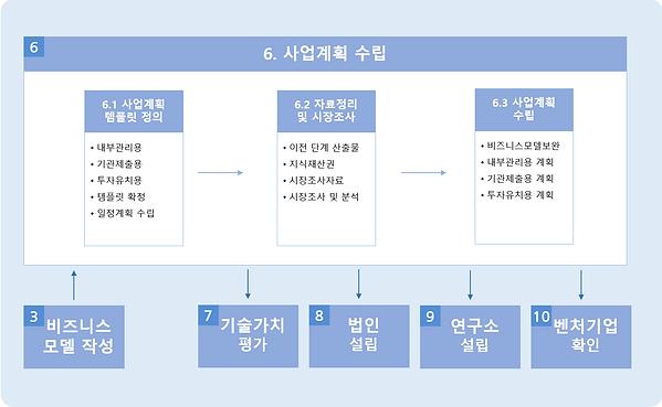 그림 143. 6단계 - 사업계획수립.PNG