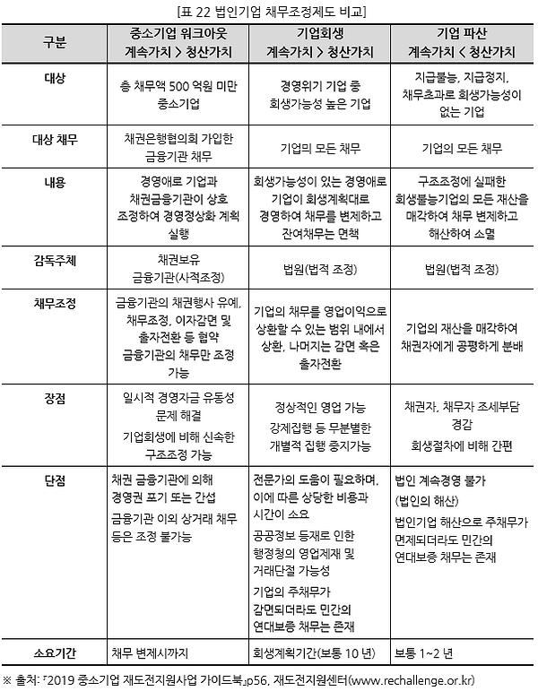 표022 법인기업 채무조정제도 비교.PNG