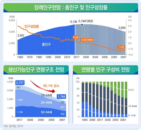 그림 57. 한국 장래 인구구조 전망.PNG