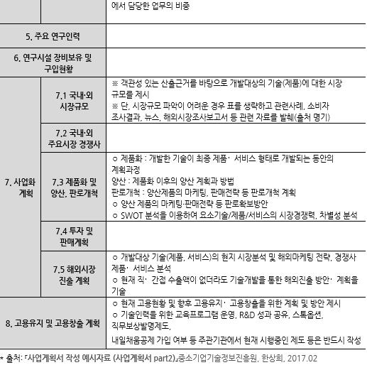 표118_2 사업계획서 Part II 작성요령.PNG