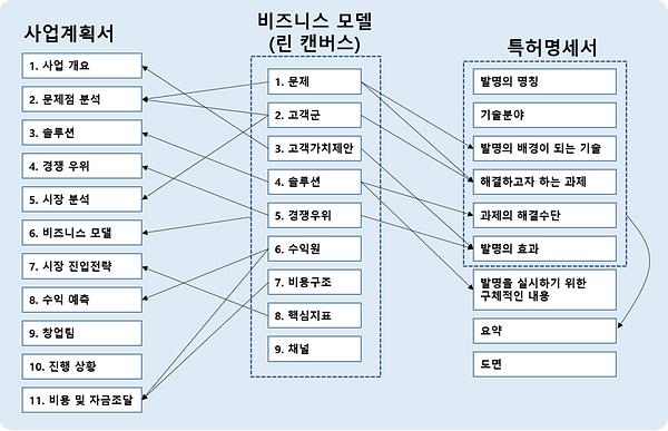 그림 144. 사업계획 - 비즈니스모델 - 특허와의 관계.PNG