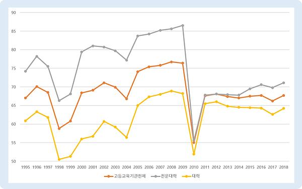그림 9. 고등교육기관 취업율 통계.PNG