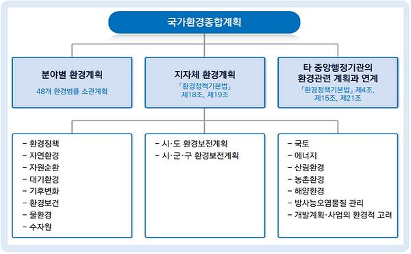 그림 51. 국가환경종합게획과 타계획간의 관계.PNG