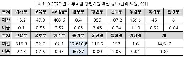 표110 2020년도 부처별 창업지원 예산 규모(단위억원, %).PNG