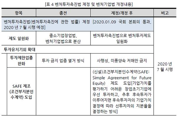 표004_1 벤처투자촉진법 제정 및 벤처기업법 개정내용.PNG