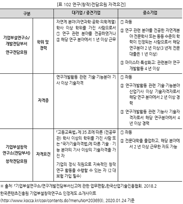 표102 연구(창작)전담요원 자격요건.PNG