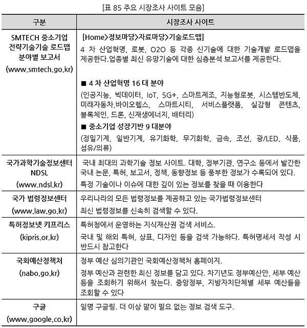 표085 주요 시장조사 사이트 모음.PNG