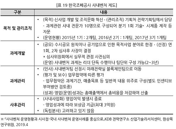 표019 한국조폐공사 사내벤처 제도.PNG