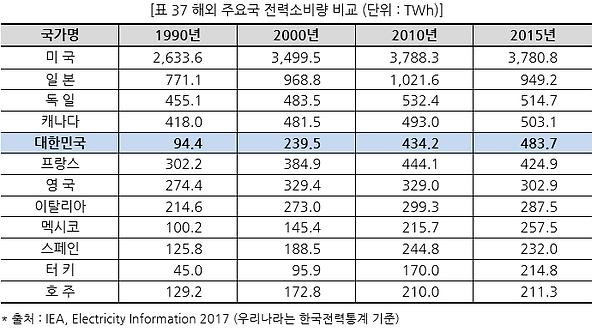 표037 해외 주요국 전력소비량 비교 (단위  TWh).PNG