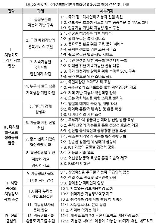 표055_1 제6차 국가정보화기본계획(2018-2022) 핵심 전략 및