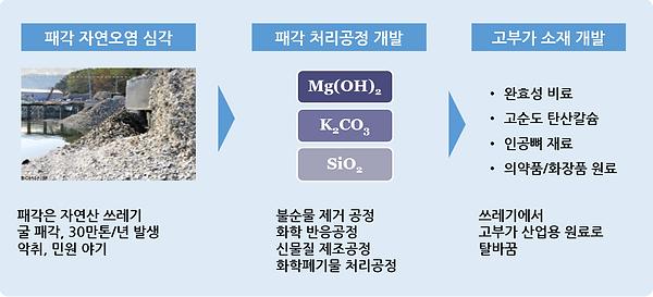 그림 55. 패각처리공정.PNG