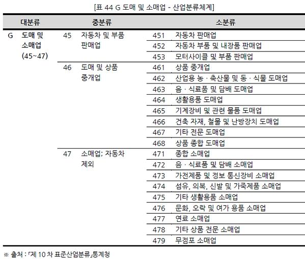표044 G 도매 및 소매업 – 산업분류체계.PNG