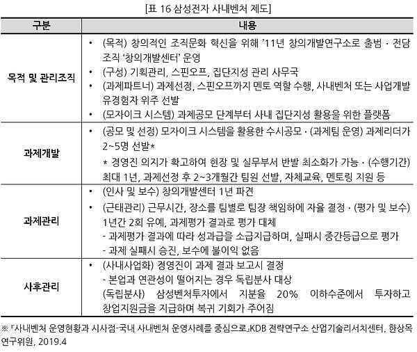 표016 삼성전자 사내벤처 제도.PNG