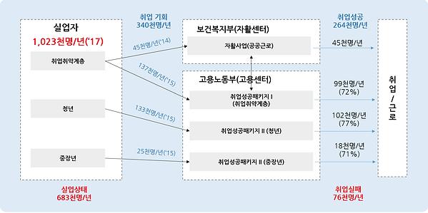 그림 2. 고용노동부, 보건복지부의 실업대책.PNG