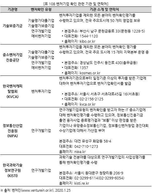 표108 벤처기업 확인 관련 기관 및 연락처.PNG