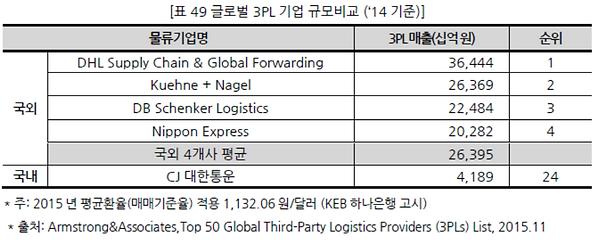 표049 글로벌 3PL기업 규모비교 ('14기준).PNG