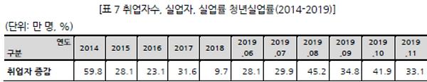 표007_1 취업자수, 실업자, 실업률 청년실업률(2014-2019).P
