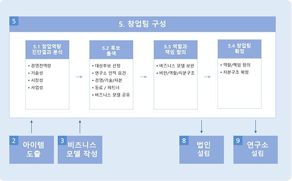 그림 141. 5단계 - 창업팀 구성.PNG