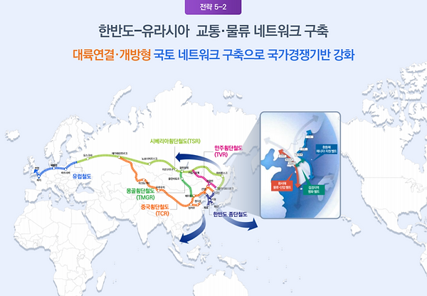 그림 59. 한반도-유라시아 교통물류네트워크 구축.PNG