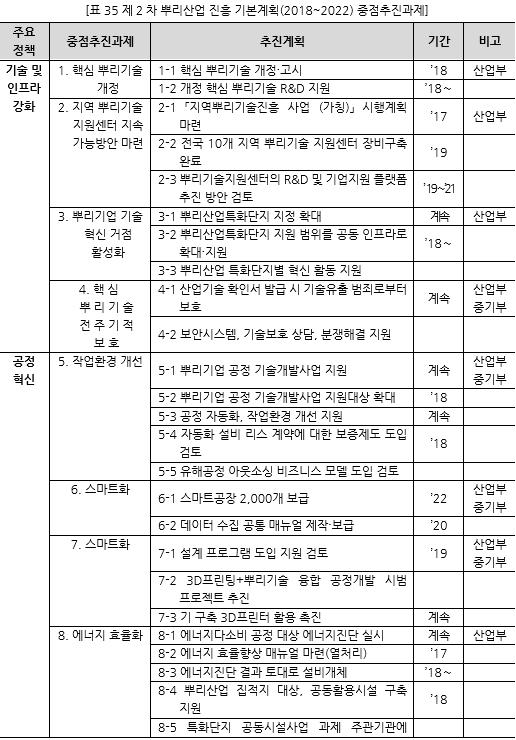 표035_1 제2차 뿌리산업 진흥 기본계획(2018~2022) 중점추진과