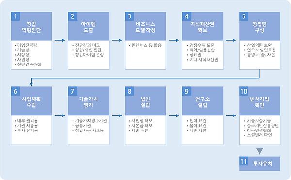 그림 125. 준비된 창업 10단계 수행 절차.PNG