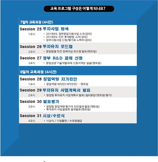 창업반 09준비된 창업 창업과정(가산동).png