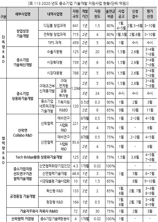 표113_1 2020년도 중소기업 기술개발 지원사업 현황(단위억원).PN