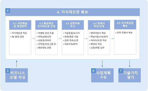 그림 138. 4단계 - 지식재산권 확보.PNG