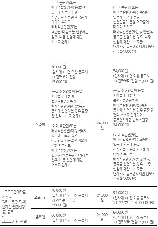 표088_2 저작권 등록수수료 및 등록면허세 총괄표.PNG