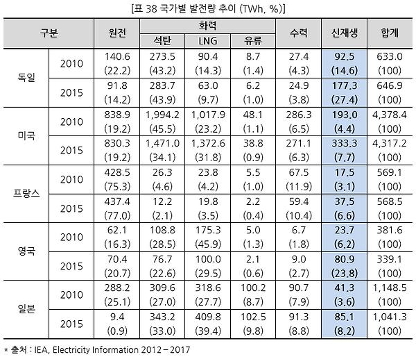 표038 국가별 발전량 추이 (TWh, %).PNG