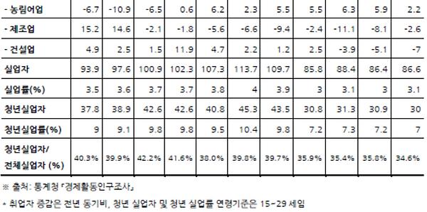 표007_2 취업자수, 실업자, 실업률 청년실업률(2014-2019).P