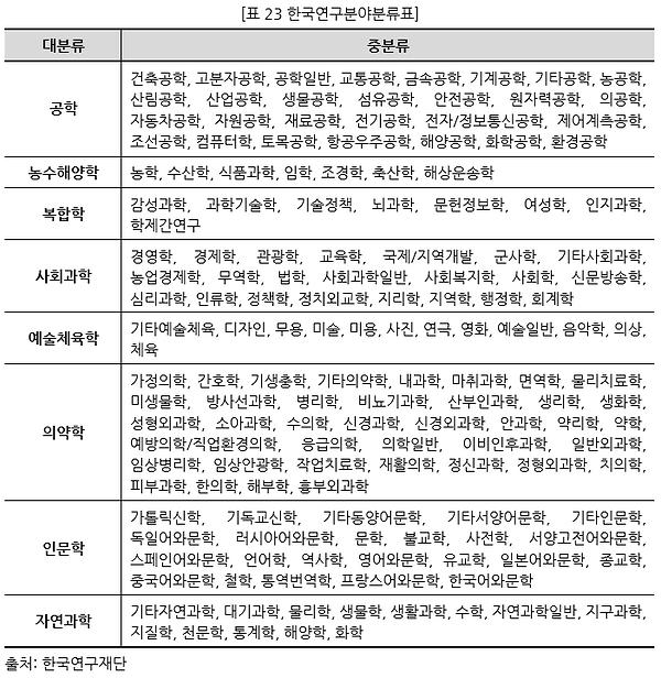 표023 한국연구분야분류표.PNG