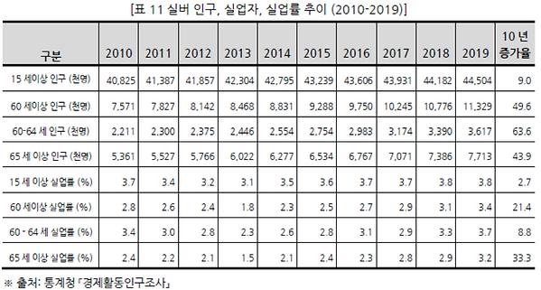 표011 실버 인구, 실업자, 실업률 추이 (2010-2019).PNG