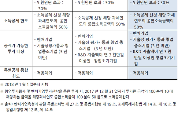 표005_2 개인(조합) 투자 시 종합소득공제.PNG