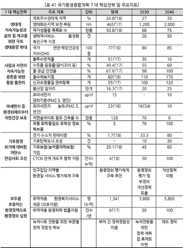 표041_1 국가환경종합계획 7대 핵심전략 및 주요지표.PNG