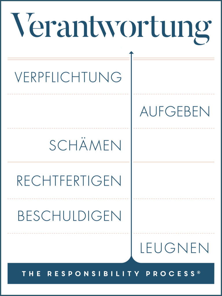 The Responsibility Process® – Selbstführung optimieren