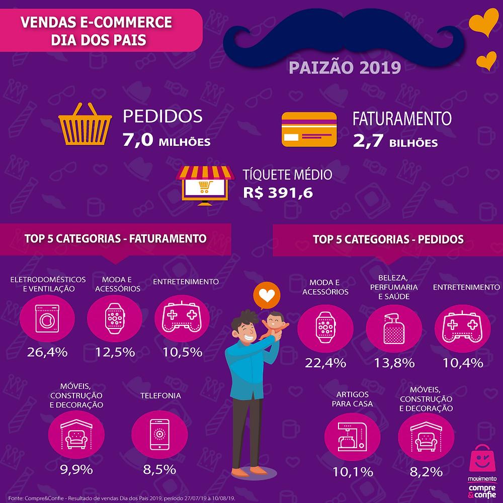 E-commerce Dia dos Pais 2019