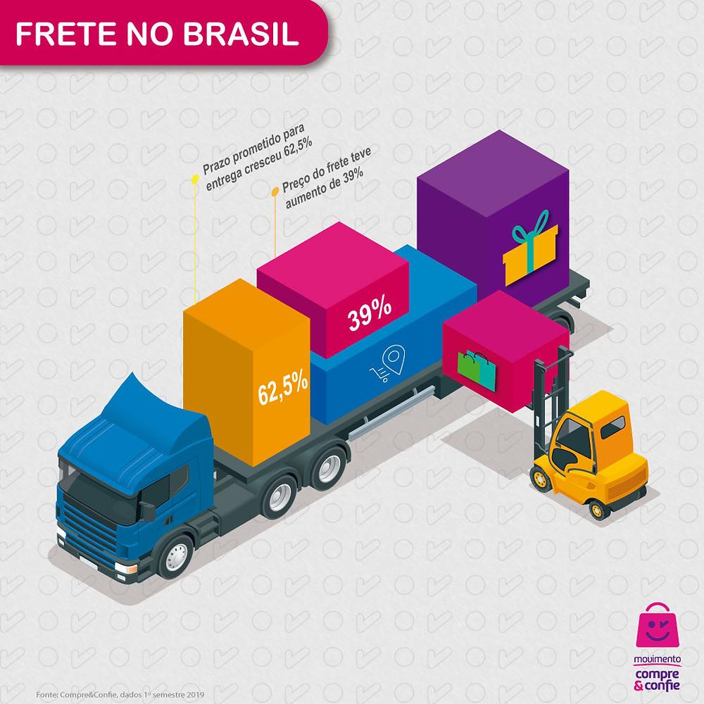 Frete no e-commerce brasileiro - Compre & Confie
