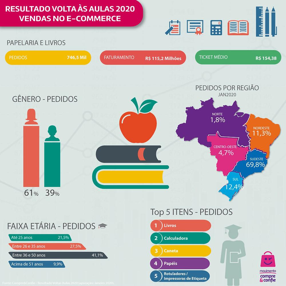 Infográfico resultado de volta às aulas 2020 - Vendas Online