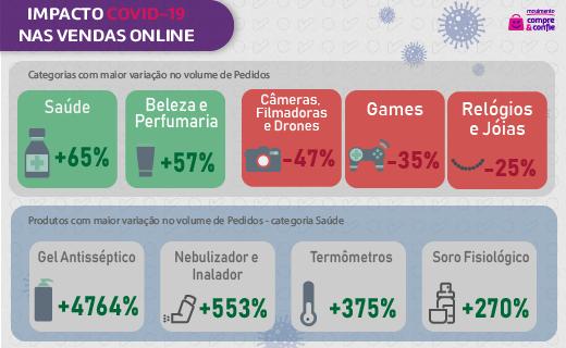 Categorias mais vendidas online durante pandemia Covid-19