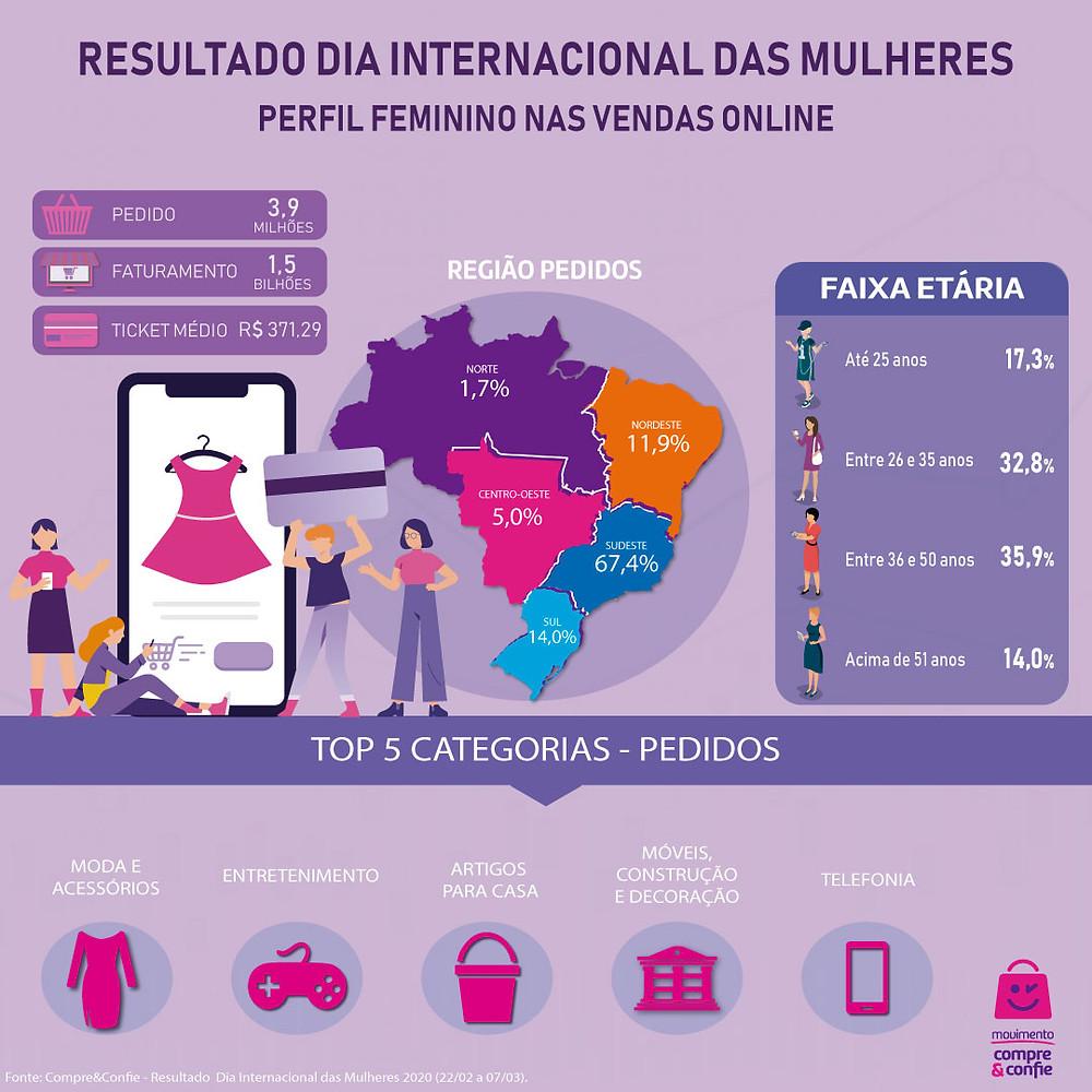 Perfil feminino nas vendas online
