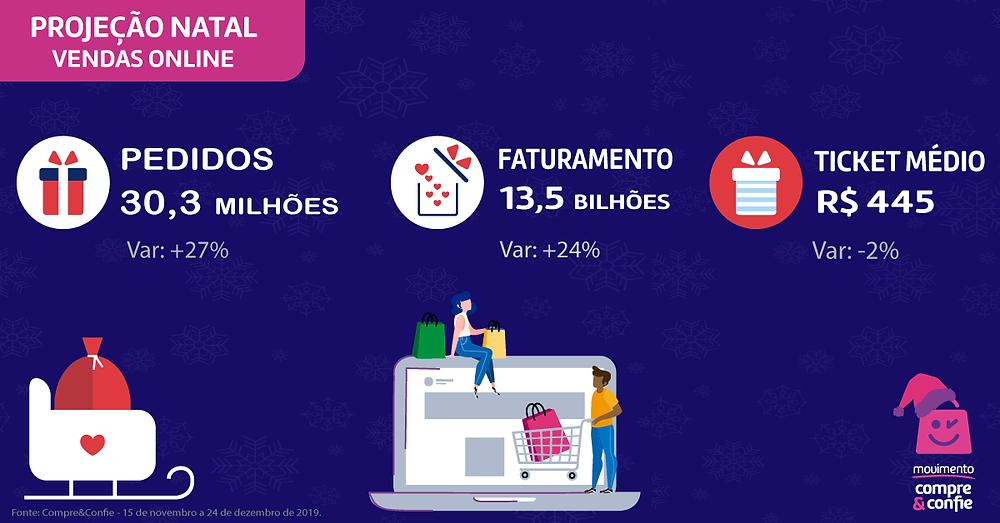 Projeção de vendas Natal - Compre&Confie