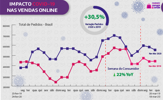 Total de pedidos online no Brasil durante a pandemia Covid-19