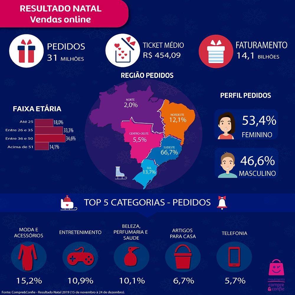 Resultado-vendas-Natal-2019