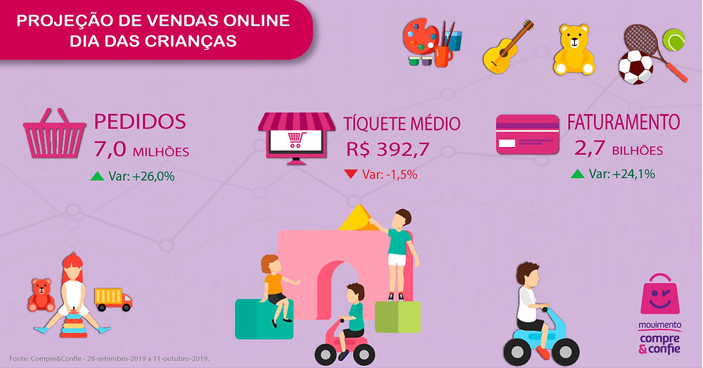 Projeção de vendas - Dia das Crianças - Compre & Confie
