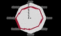 Netzdiagramm_Muhondo_Natural.png