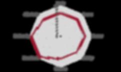 Netzdiagramm_LAsLAjas_254.png