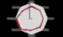 Netzdiagramm_Gaterama_Honey_0676.png