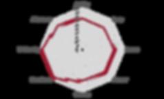 Netzdiagramm_Guji_P10288.png