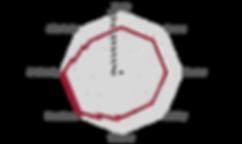 Netzdiagramm_Cerrado.png